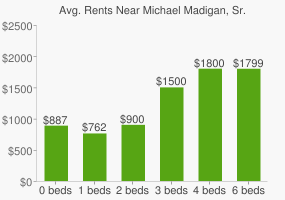 Graph of average rent prices for Michael Madigan, Sr. Park